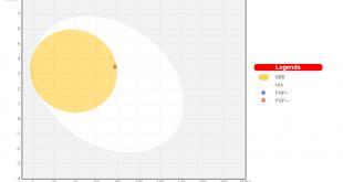 تفسیر نمودار تخم مرغ آبپز خواص فارماکوکینتیک داروها توسط دکتر مهدی نباتی